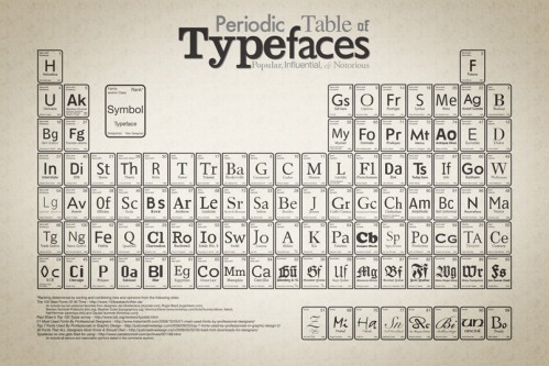 periodic_table_of_typefaces_8041