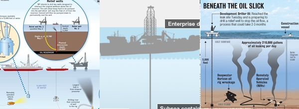 3 Things E-learning Designers Can Learn from the Oil Spill Interactive Graphics