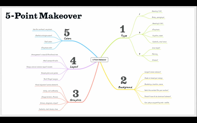 5-Point Makeover Process for PowerPoint and E-learning